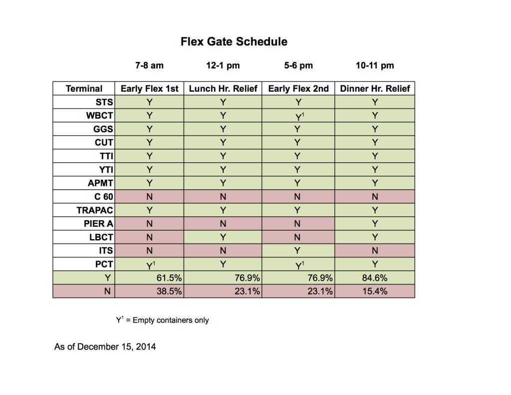 Flex Gate Schedule_current.image
